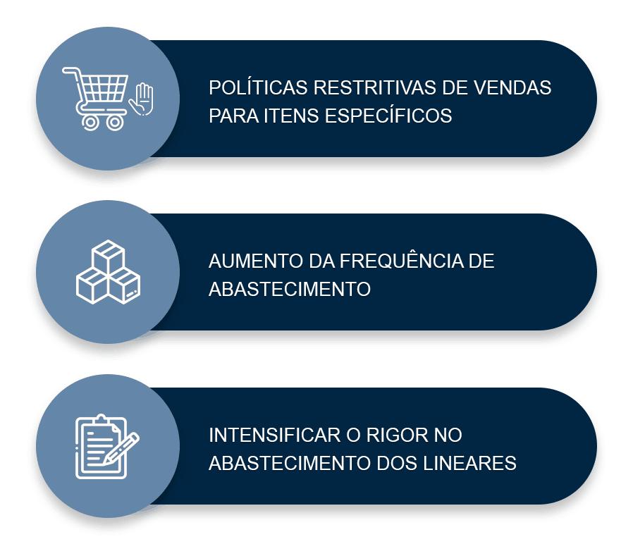 - Políticas restritivas de vendas para itens específicos; - Aumento da frequência de abastecimento; - Intensificar o rigor no abastecimento dos lineares.